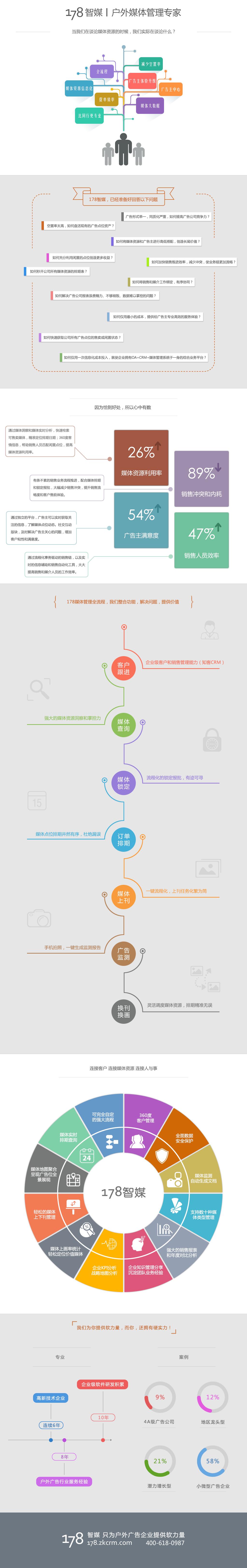 178智媒户外广告管理系统